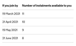 Deferred VAT payment schedule