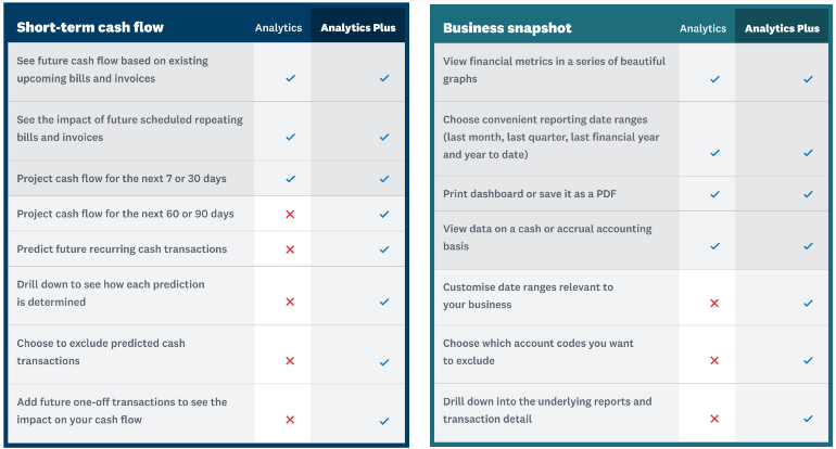 What is Xero Analytics Plus - screenshot comparing the features in the paid and free versions